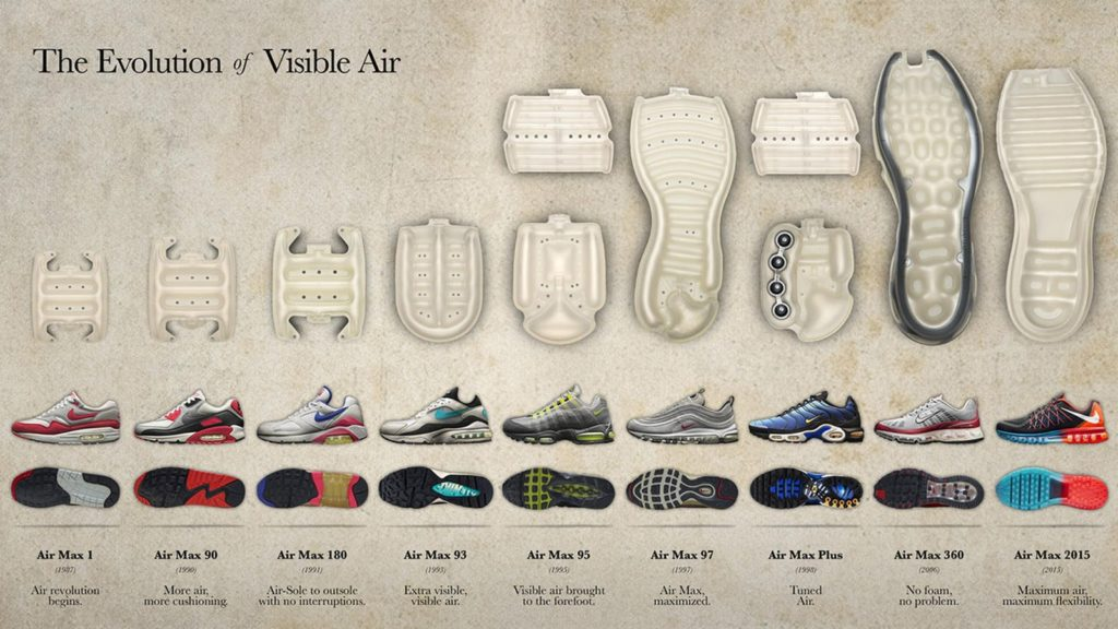 Air Max timeline
