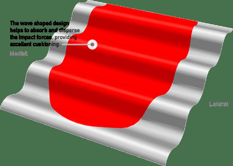 Wave technologie
